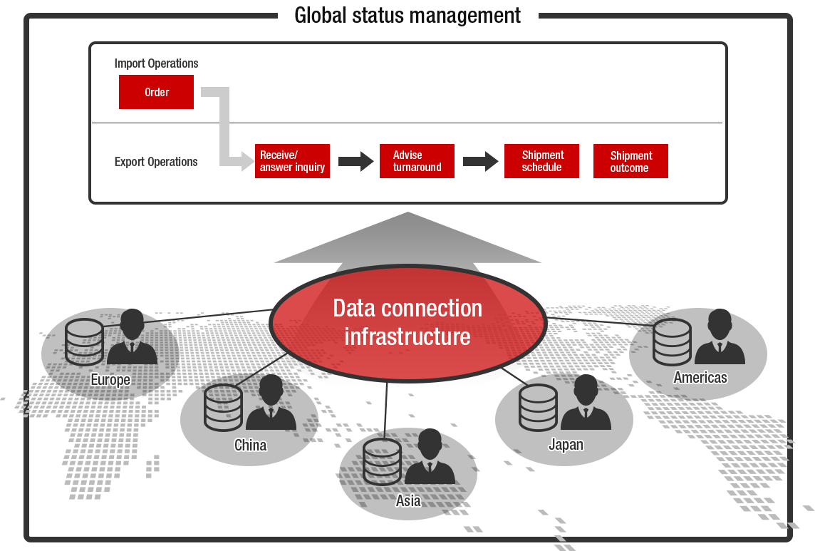 figure of global information services global information services