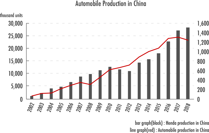 Automobile Production in China