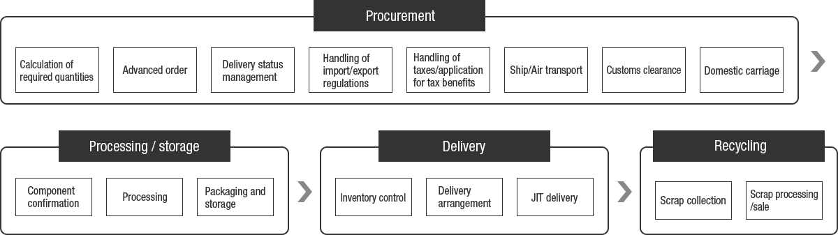 Advanced order, procurement and recycling flow