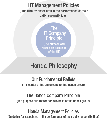 conceptual diagram of Honda Trading Corporate Philosophy